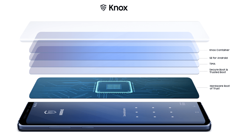 Samsung Knox Features